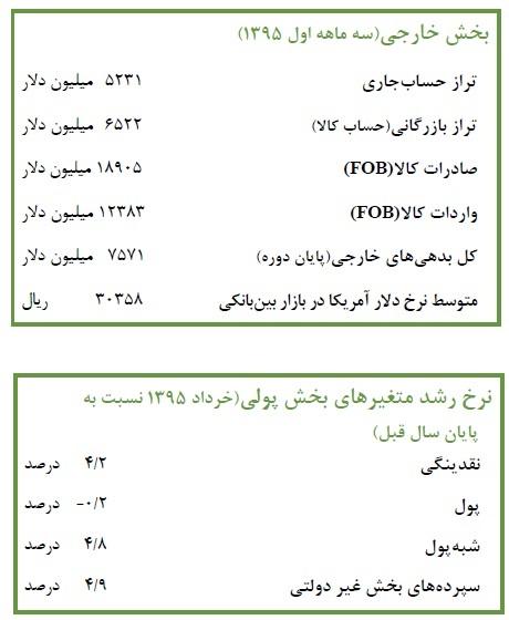 اخباراقتصادی ,خبرهای اقتصادی , اقتصاد ایران